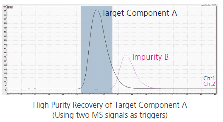High Purity Recovery of Target Component A