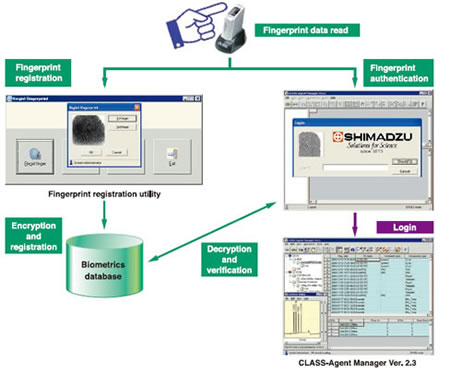 Introduction to Optional Software | SHIMADZU EUROPA